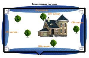 Радиолучевая система охраны периметра